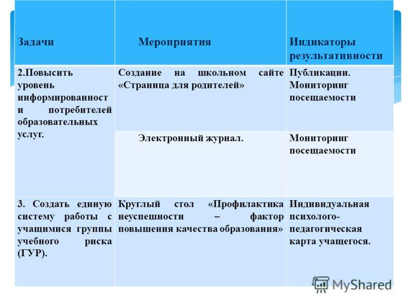 Презентация Мониторинг Образовательного Процесса В Начальной Школе
