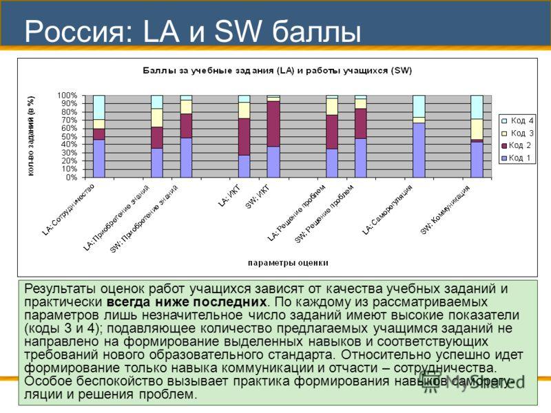 18 Россия: LA и SW баллы Результаты оценок работ учащихся зависят от качества учебных заданий и практически всегда ниже последних. По каждому из рассматриваемых параметров лишь незначительное число заданий имеют высокие показатели (коды 3 и 4); подав