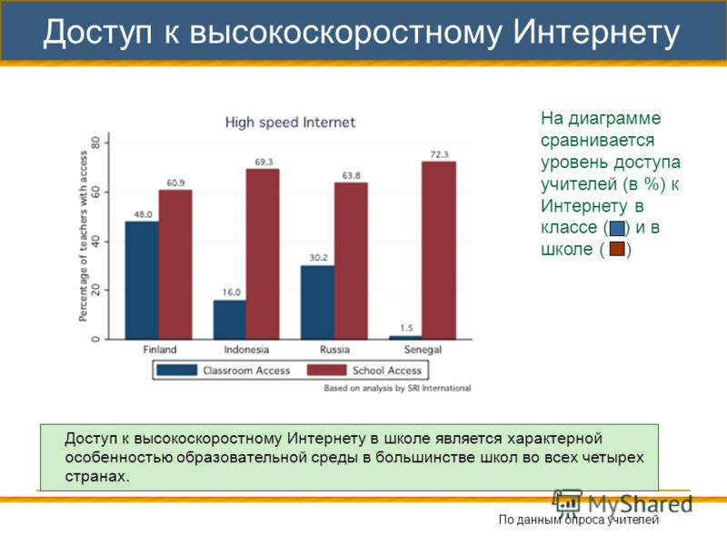 38 Доступ к высокоскоростному Интернету На диаграмме сравнивается уровень доступа учителей (в %) к Интернету в классе ( ) и в школе ( ) Доступ к высокоскоростному Интернету в школе является характерной особенностью образовательной среды в большинстве