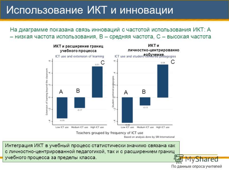 47 Использование ИКТ и инновации На диаграмме показана связь инноваций с частотой использования ИКТ: А – низкая частота использования, В – средняя частота, С – высокая частота Интеграция ИКТ в учебный процесс статистически значимо связана как с лично