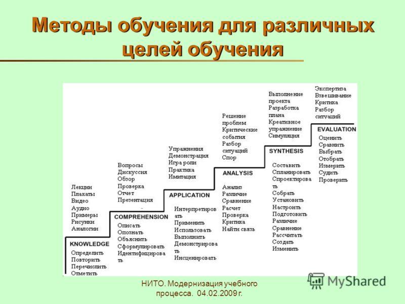 НИТО. Модернизация учебного процесса. 04.02.2009 г. Методы обучения для различных целей обучения