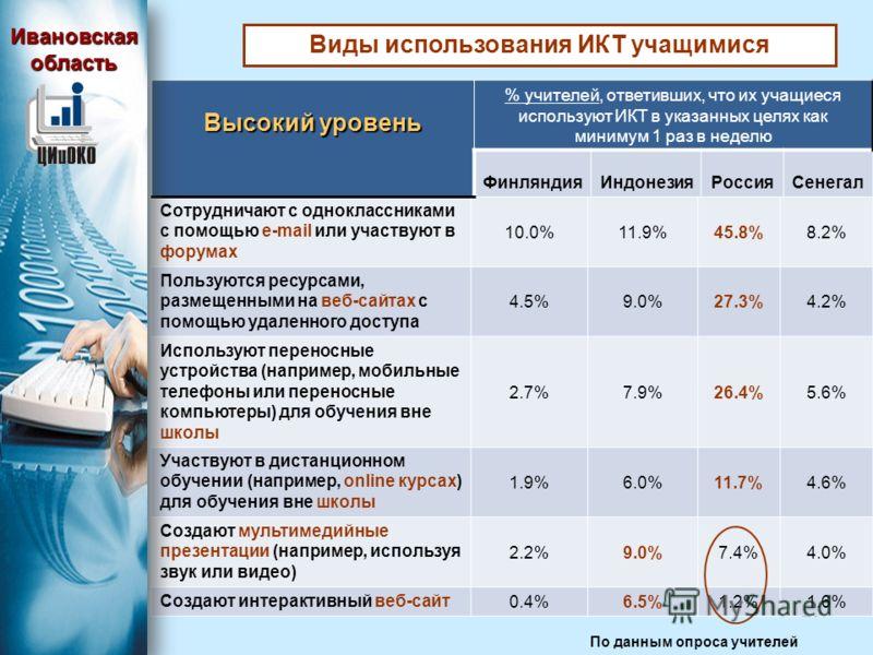 23 Виды использования ИКТ учащимися Сотрудничают с одноклассниками с помощью e-mail или участвуют в форумах 10.0%11.9%45.8%8.2% Пользуются ресурсами, размещенными на веб-сайтах с помощью удаленного доступа 4.5%9.0%27.3%4.2% Используют переносные устр