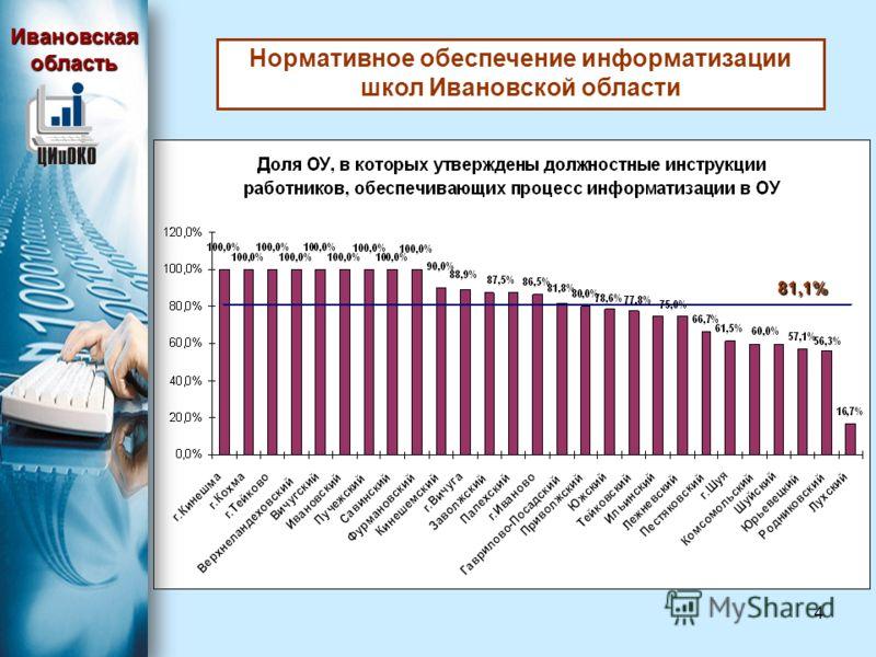 4 81,1% Ивановская область Нормативное обеспечение информатизации школ Ивановской области