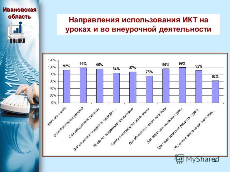 6 Направления использования ИКТ на уроках и во внеурочной деятельности Ивановская область