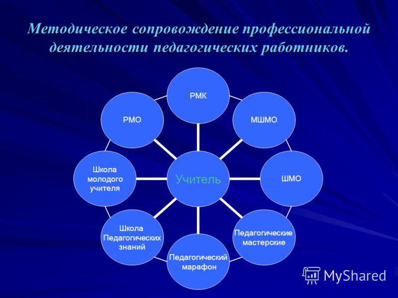 Методическое сопровождение профессиональной деятельности педагогических работников.