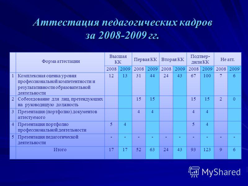 Аттестация педагогических кадров за 2008-2009 гг.