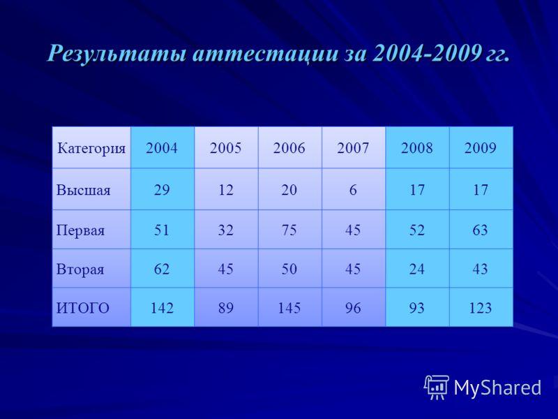 Результаты аттестации за 2004-2009 гг.
