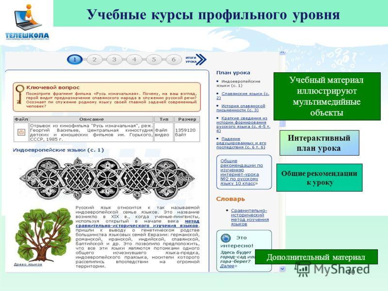 10 Учебные курсы профильного уровня Учебный материал иллюстрируют мультимедийные объекты Интерактивный план урока Общие рекомендации к уроку Дополнительный материал