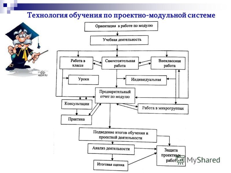 Технология обучения по проектно-модульной системе
