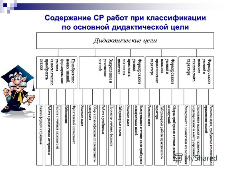 Содержание СР работ при классификации по основной дидактической цели
