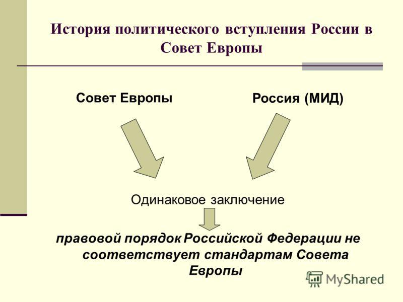История политического вступления России в Совет Европы Совет Европы Россия (МИД) Одинаковое заключение правовой порядок Российской Федерации не соответствует стандартам Совета Европы