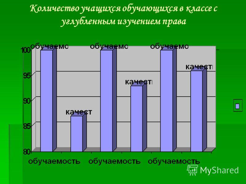 Количество учащихся обучающихся в классе с углубленным изучением права