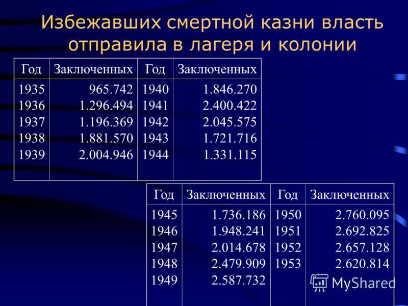 Избежавших смертной казни власть отправила в лагеря и колонии ГодЗаключенных 1935 1936 1937 1938 1939 965.742 1.296.494 1.196.369 1.881.570 2.004.946 ГодЗаключенных 1940 1941 1942 1943 1944 1.846.270 2.400.422 2.045.575 1.721.716 1.331.115 ГодЗаключе