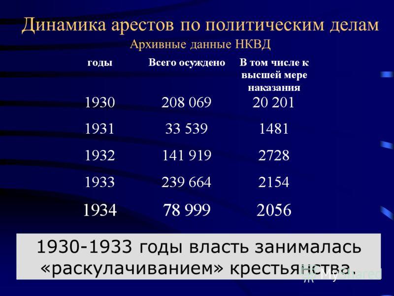 Динамика арестов по политическим делам Архивные данные НКВД 1930-1933 годы власть занималась «раскулачиванием» крестьянства.