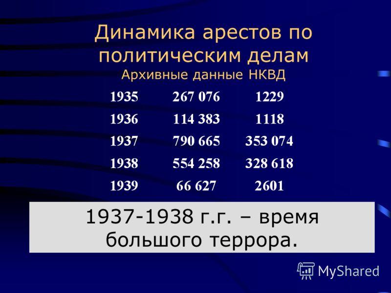 Динамика арестов по политическим делам Архивные данные НКВД 1937-1938 г.г. – время большого террора.