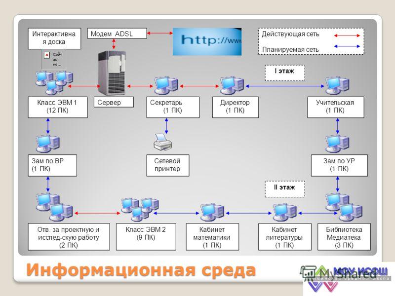 Информационная среда СерверСекретарь (1 ПК) Модем ADSL Сетевой принтер Директор (1 ПК) Учительская (1 ПК) Класс ЭВМ 1 (12 ПК) Интерактивна я доска Зам по УР (1 ПК) Библиотека Медиатека (3 ПК) Класс ЭВМ 2 (9 ПК) Зам по ВР (1 ПК) Кабинет литературы (1