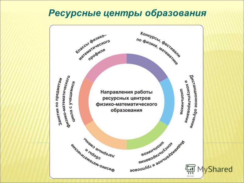 Ресурсные центры образования