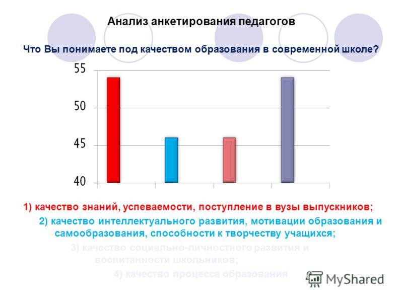 Анализ анкетирования педагогов