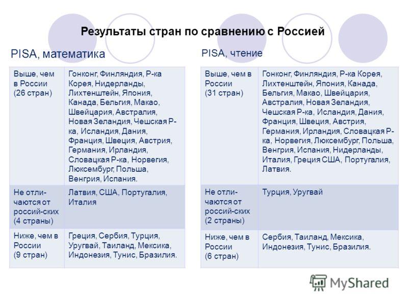 Результаты стран по сравнению с Россией PISA, математика PISA, чтение Выше, чем в России (26 стран) Гонконг, Финляндия, Р-ка Корея, Нидерланды, Лихтенштейн, Япония, Канада, Бельгия, Макао, Швейцария, Австралия, Новая Зеландия, Чешская Р- ка, Исландия
