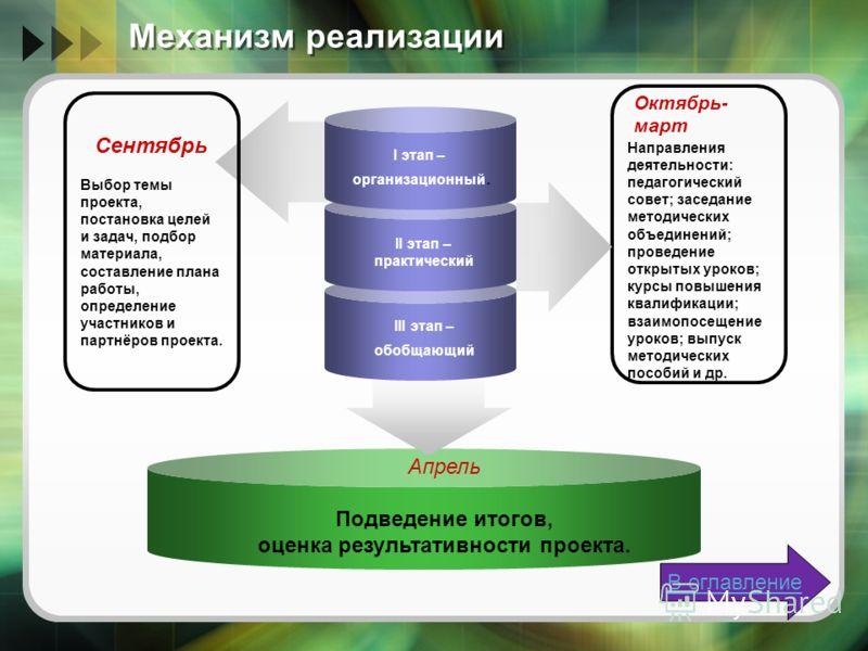 Механизм реализации I этап – организационный. II этап – практический III этап – обобщающий Сентябрь Выбор темы проекта, постановка целей и задач, подбор материала, составление плана работы, определение участников и партнёров проекта. Апрель Подведени