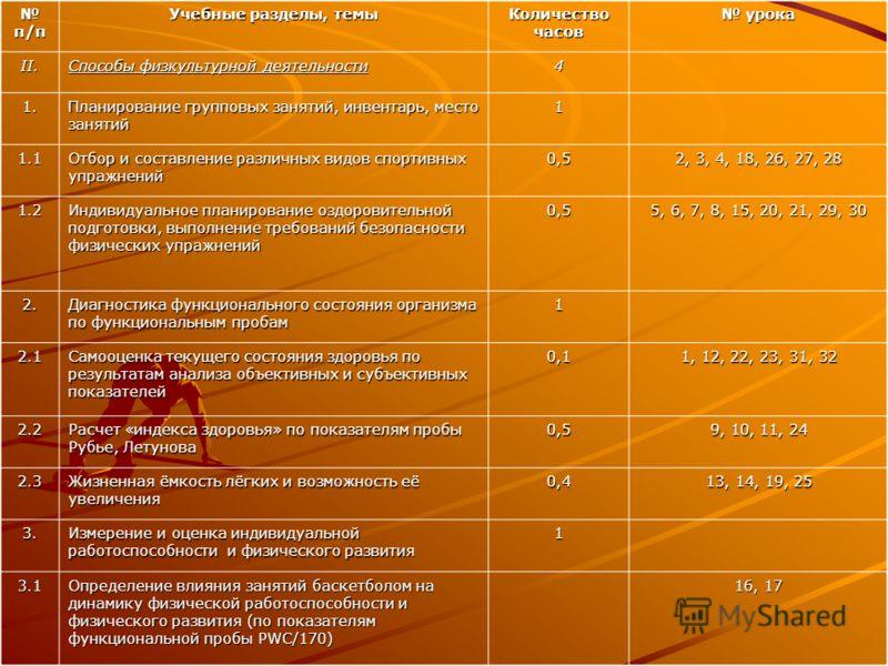 п/п п/п Учебные разделы, темы Количество часов урока урока II. Способы физкультурной деятельности 4 1. Планирование групповых занятий, инвентарь, место занятий 1 1.1 Отбор и составление различных видов спортивных упражнений 0,5 2, 3, 4, 18, 26, 27, 2