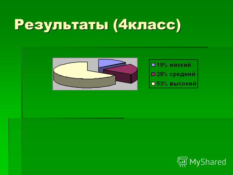 Результаты (4класс)