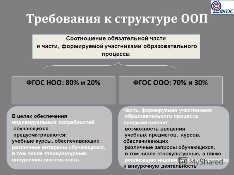 Требования к структуре ООП ФГОС НОО: 80% и 20% ФГОС ООО: 70% и 30% Соотношение обязательной части и части, формируемой участниками образовательного процесса: Часть, формируемая участниками образовательного процесса предусматривает: возможность введен