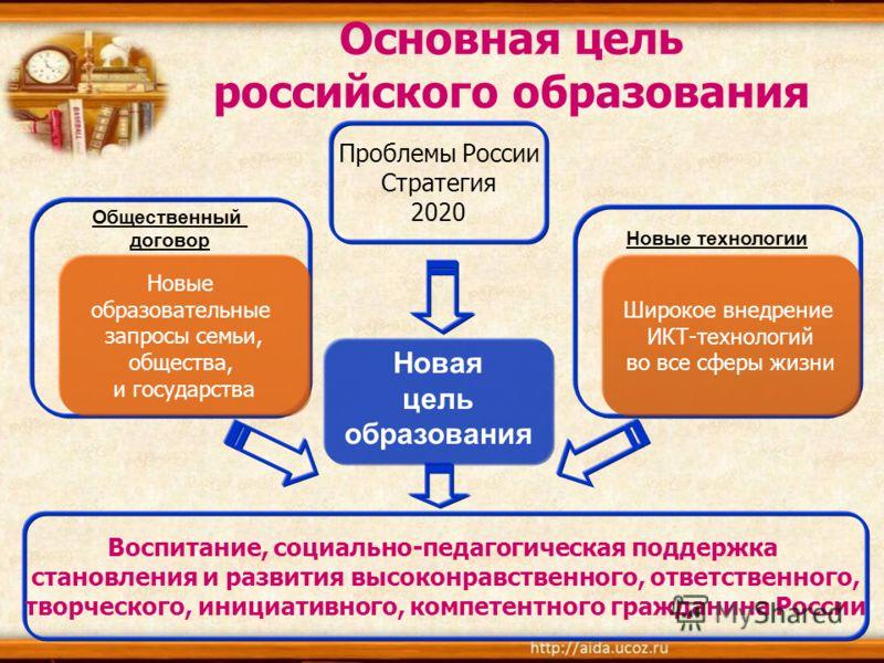 Основная цель российского образования Новая цель образования Новые технологии Общественный договор Новые образовательные запросы семьи, общества, и государства Широкое внедрение ИКТ-технологий во все сферы жизни Проблемы России Стратегия 2020 Воспита