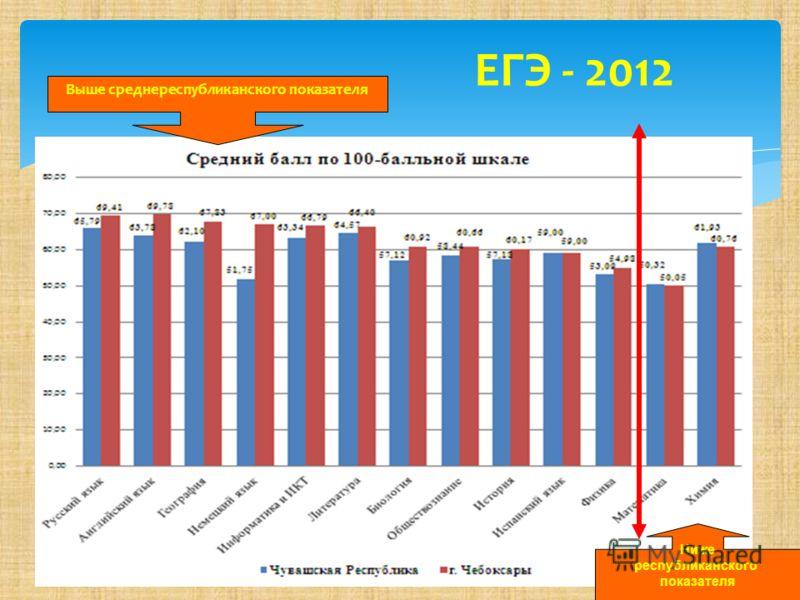 ЕГЭ - 2012 Выше среднереспубликанского показателя Ниже республиканского показателя