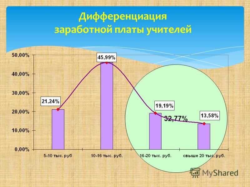 32,77% Дифференциация заработной платы учителей