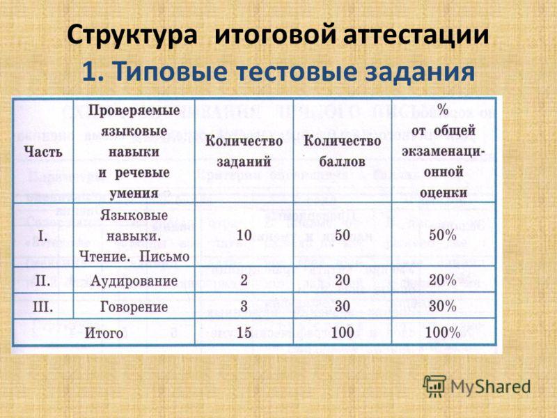 Структура итоговой аттестации 1. Типовые тестовые задания