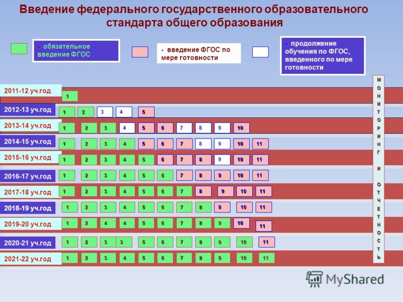 2011-12 уч.год - обязательное введение ФГОС - введение ФГОС по мере готовности 1 МОНИТОРИНГИОТЧЕТНОСТЬ 2012-13 уч.год 2013-14 уч.год 2014-15 уч.год 2016-17 уч.год 2018-19 уч.год 2020-21 уч.год 2017-18 уч.год 2019-20 уч.год 2021-22 уч.год 2015-16 уч.г