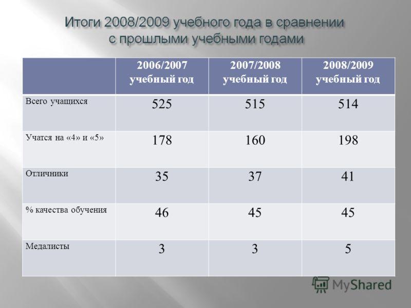 2006/2007 учебный год 2007/2008 учебный год 2008/2009 учебный год Всего учащихся 525515514 Учатся на «4» и «5» 178160198 Отличники 353741 % качества обучения 4645 Медалисты 335