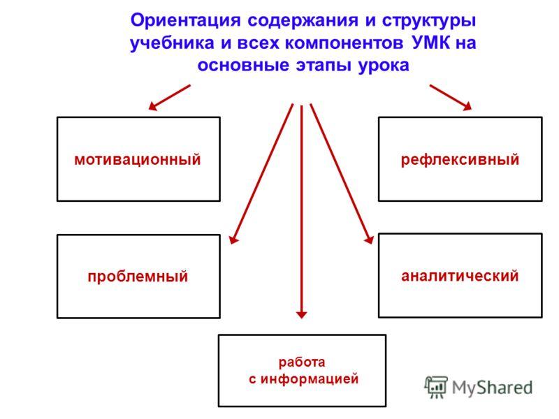 Ориентация содержания и структуры учебника и всех компонентов УМК на основные этапы урока мотивационный работа с информацией проблемный аналитический рефлексивный