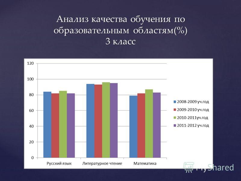 Анализ качества обучения по образовательным областям(%) 3 класс