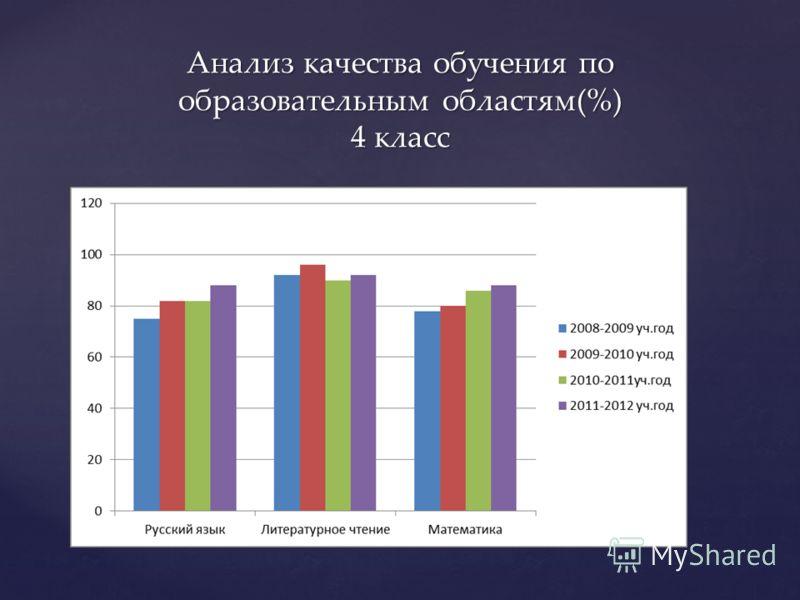 Анализ качества обучения по образовательным областям(%) 4 класс