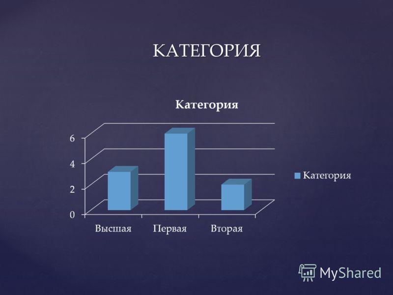 КАТЕГОРИЯ