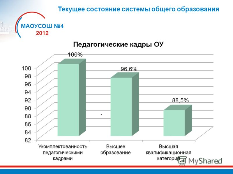 5 Текущее состояние системы общего образования МАОУСОШ 4 2012