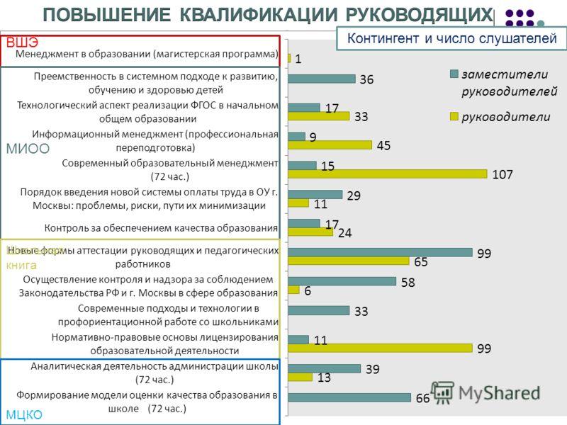 Контингент и число слушателей ВШЭ МИОО Школьная книга МЦКО