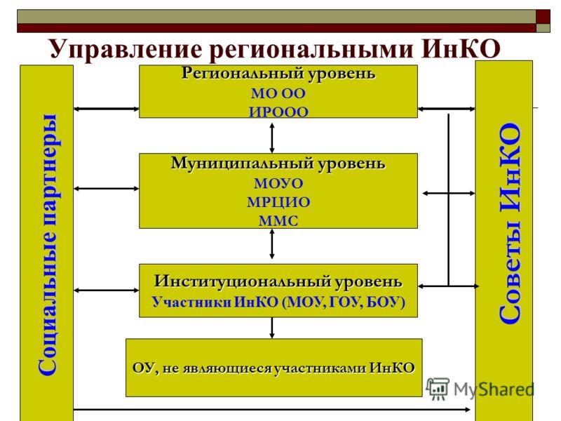Управление региональными ИнКО Региональный уровень МО ОО ИРООО Муниципальный уровень МОУО МРЦИО ММС Институциональный уровень Участники ИнКО (МОУ, ГОУ, БОУ) ОУ, не являющиеся участниками ИнКО Социальные партнеры Советы ИнКО