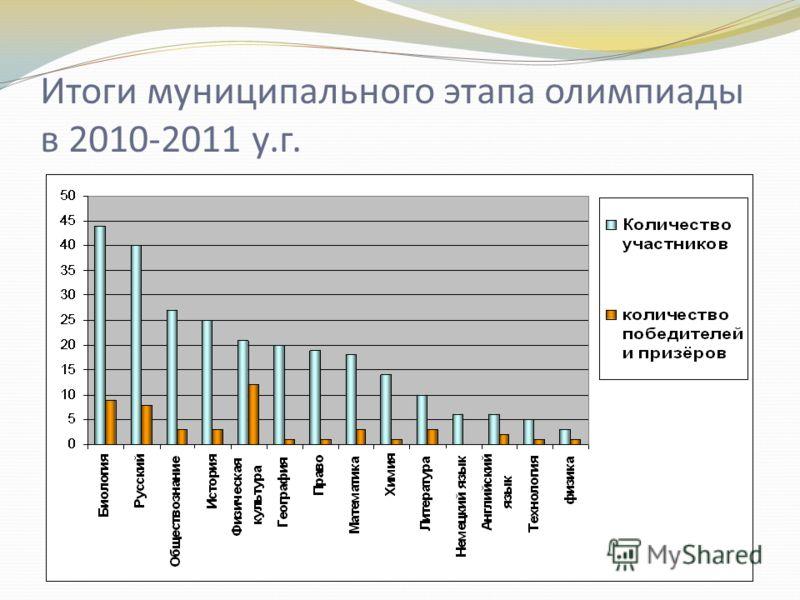 Итоги муниципального этапа олимпиады в 2010-2011 у.г.