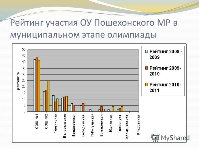 Рейтинг участия ОУ Пошехонского МР в муниципальном этапе олимпиады