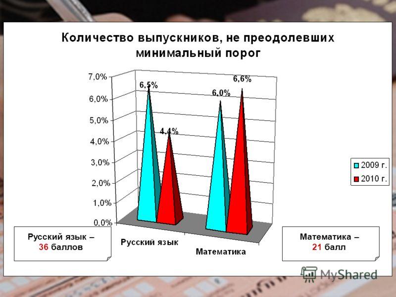 Русский язык – 36 баллов Математика – 21 балл