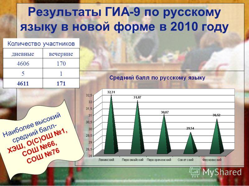 Результаты ГИА-9 по русскому языку в новой форме в 2010 году Количество участников дневныевечерние 4606170 51 4611171 Наиболее высокий средний балл- ХЭШ, О(С)ОШ 1, СОШ 66, СОШ 76