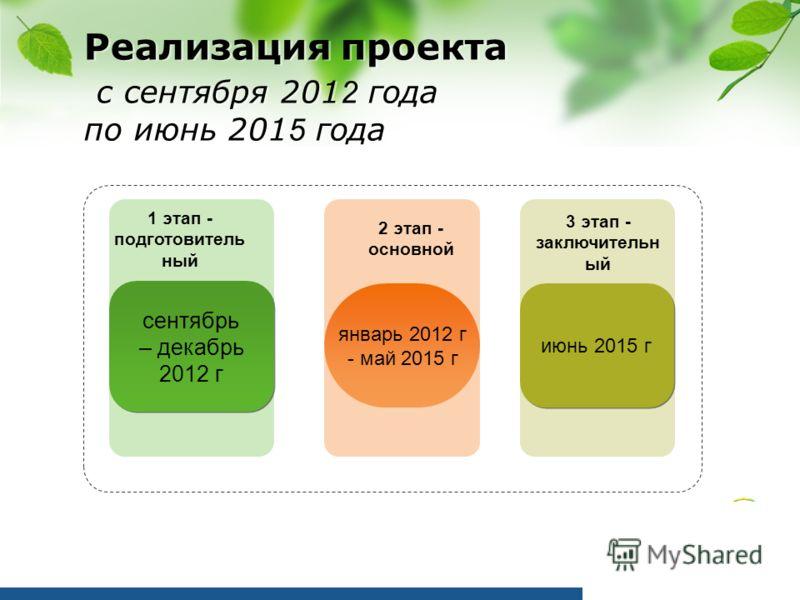 Реализация проекта с сентября 201 2 года по июнь 201 5 года 1 этап - подготовитель ный 2 этап - основной 3 этап - заключительн ый сентябрь – декабрь 2012 г сентябрь – декабрь 2012 г январь 2012 г - май 2015 г июнь 2015 г