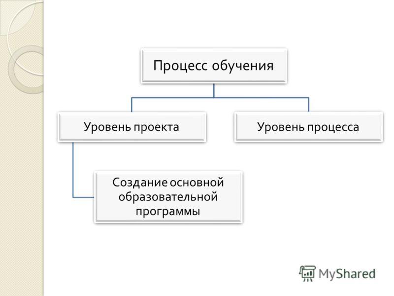 Процесс обучения Уровень проекта Создание основной образовательной программы Уровень процесса
