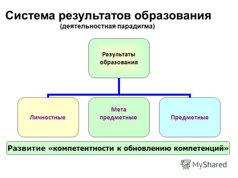 Результаты образования Личностные Мета предметныеПредметные Развитие «компетентности к обновлению компетенций» Система результатов образования (деятельностная парадигма)