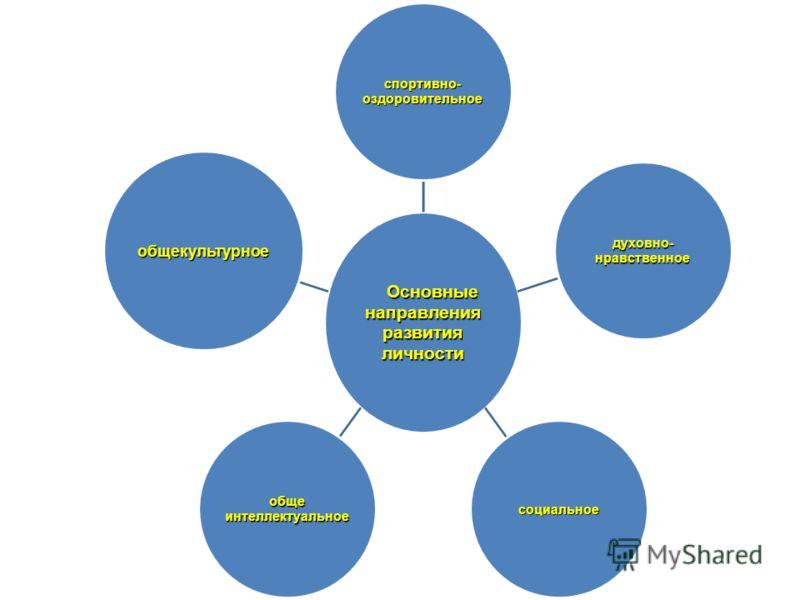 Основные Основныенаправления развития личности спортивно-оздоровительное духовно-нравственное социальноеобщеинтеллектуальное общекультурное