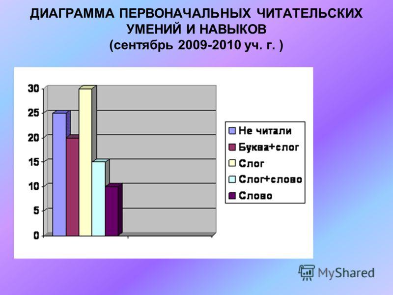 ДИАГРАММА ПЕРВОНАЧАЛЬНЫХ ЧИТАТЕЛЬСКИХ УМЕНИЙ И НАВЫКОВ (сентябрь 2009-2010 уч. г. )