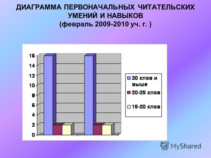 ДИАГРАММА ПЕРВОНАЧАЛЬНЫХ ЧИТАТЕЛЬСКИХ УМЕНИЙ И НАВЫКОВ (февраль 2009-2010 уч. г. )